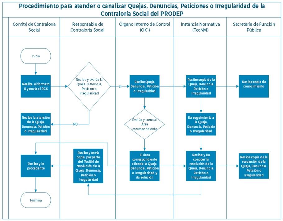 procedimiento_quejas_denuncias